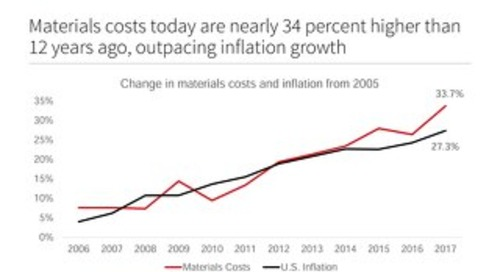 U.S. construction materials costs and inflation