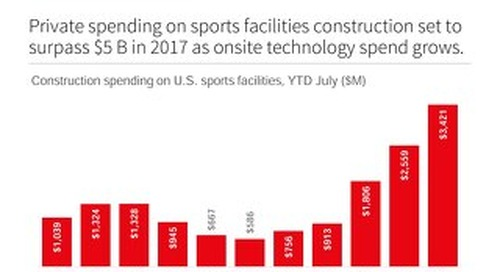 Snapshot U.S. Sports Facilities Construction to increase to $5B