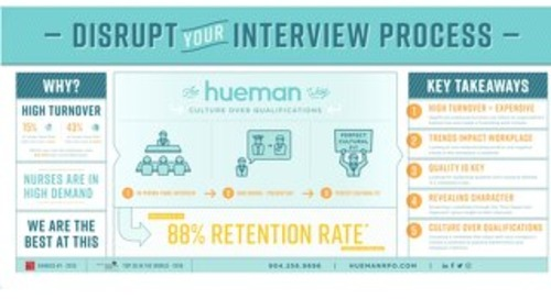 Infographic: Disrupt Your Interview Process
