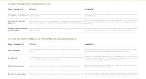 RÉSUMÉ DES PRINCIPALES FONCTIONNALITÉS