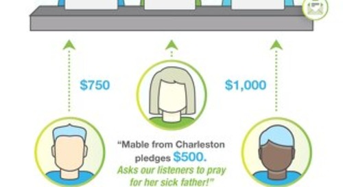 INFOGRAPHIC: Pledge Tracking for Broadcasting Organizations