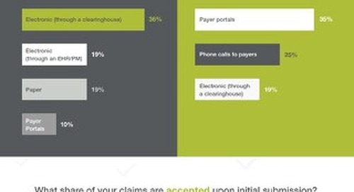 [Infographic] Clinic Survey Results: Patient Payment and Claims Processes
