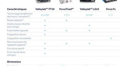 Comparaison des générateurs