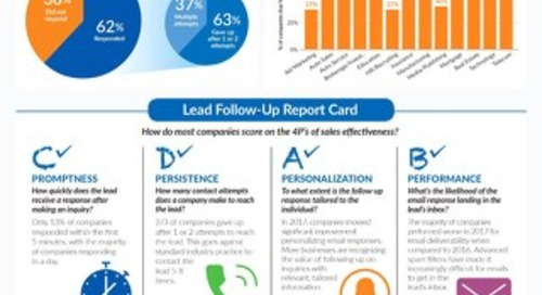 2017 Sales Effectiveness Infographic