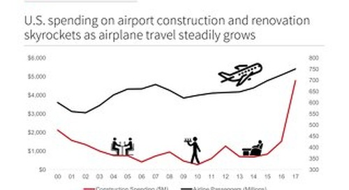 U.S. Spending on airport construction and renovation skyrockets