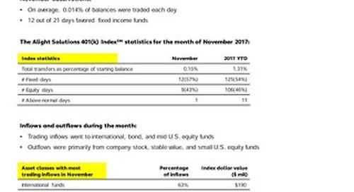 Alight Solutions 401(k) Index November Observations