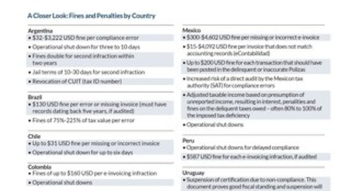 Tipsheet: LATAM Fines and Penalties