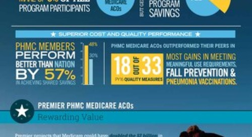 Medicare ACOs in Premier Population Health Collaborative Outperform Peers by 57% in Achieving Shared Savings
