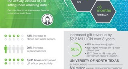 TEI Infographic