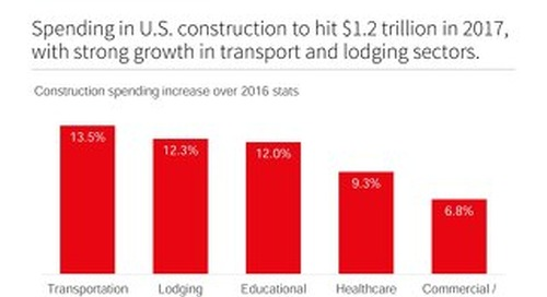 Spending on U.S. construction in 2017 to hit $1.2 trillion