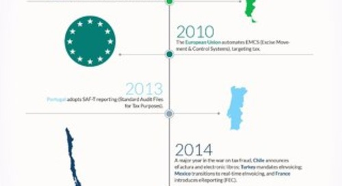 eInvoicing Timeline - Infographic