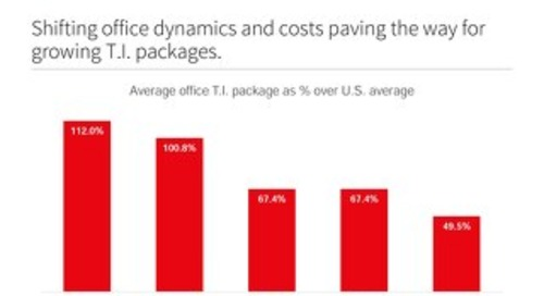 Shifting office dynamics paves the way for growing TI packages