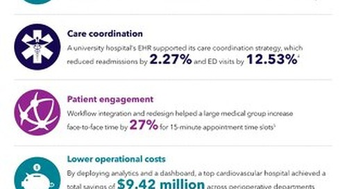Optimize your EHR for greater ROI