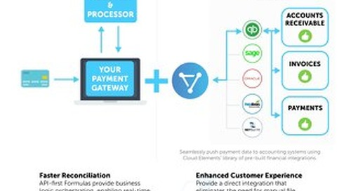 Integrated Payment Gateway