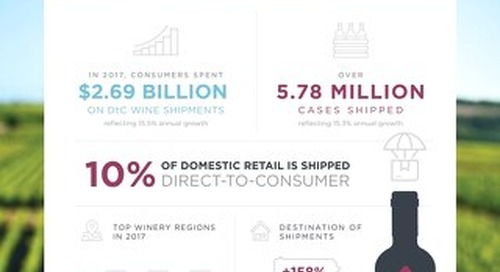 Infographic: 2018 DtC Report Highlights