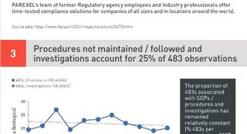 FDA Inspectional Observations 483s Infographic