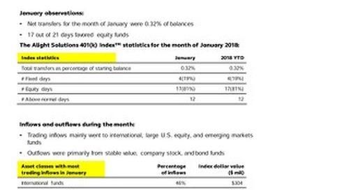 Alight Solutions 401(k) Index: January 2018