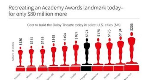 Recreating an Academy Awards landmark today