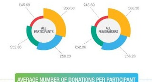 Infographic: Event Fundraisers vs Participants