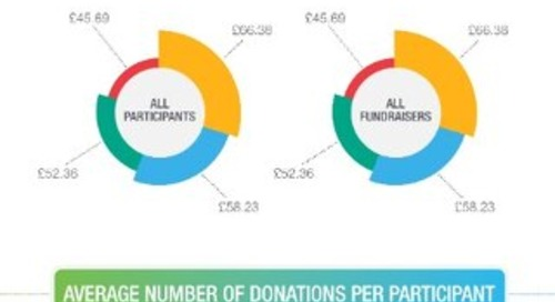 Infographic: Event Fundraisers vs Participants