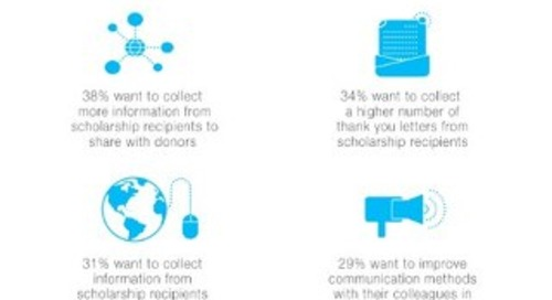 Scholarship & Donor Management Trends Infographic