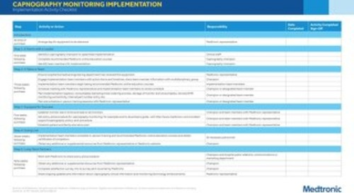 Capnography Monitoring Implementation Activity Checklist