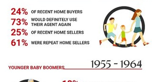 Generational Insights: Home Buying and Selling Trends