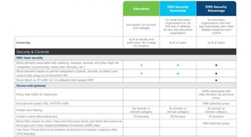 Cisco Umbrella Education Package