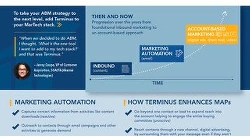 [PDF] Terminus ABM + Marketing Automation
