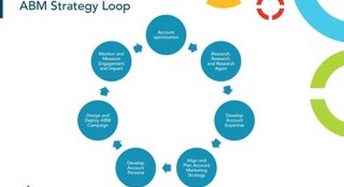 ABM Strategy Loop