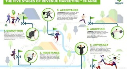 5 Stages of Revenue Marketing Change