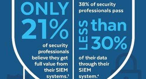 Security Analytics in the 21st Century