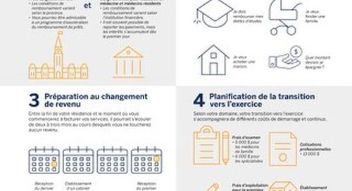 4 défis financiers auxquels les médecins résidents font face