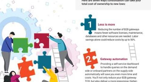 7 ways B2B Gateway Consolidation Can Cut your TCO