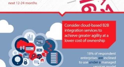 [Ovum] Digital Business Success Depends on an Agile and Holistic B2B Integration Strategy