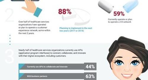 Trending in Digital Healthcare