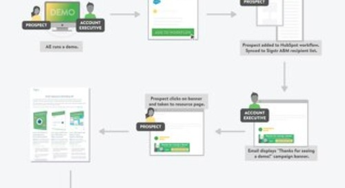 Infographic: Sigstr + HubSpot for Post-Demo Emails