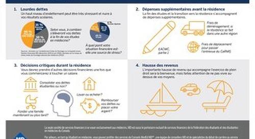 4 defis financiers d'un etudiant en medecine