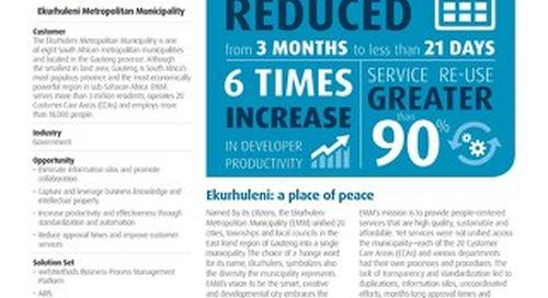 EMM serves citizens faster