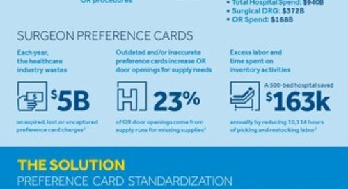 Infographic: Reduce Wasted Spend and Boost Margins with Preference Card Standardization