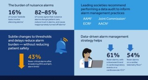 Use Data to Optimize Your Alarm Management Strategy Infographic