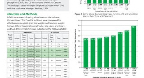 Super Phos, Super Nitro Report on Spring Wheat Yield and Quality, Research Report (HG)
