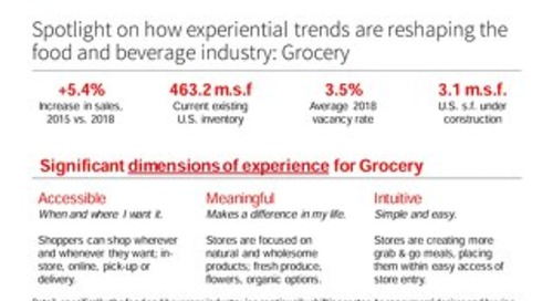 Spotlight on  how experiential trends are reshaping the food and beverage industry: Grocery