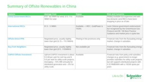 Summary of Offsite Renewables in China