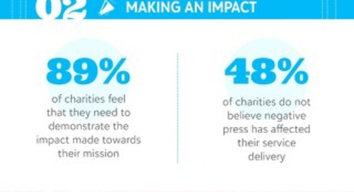 The Status of UK Fundraising: Key Findings Infographic