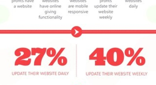 The Status of UK Fundraising: Digital Performance Infographic