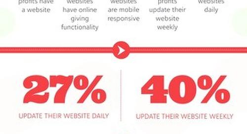 The Status of UK Fundraising: Digital Performance Infographic