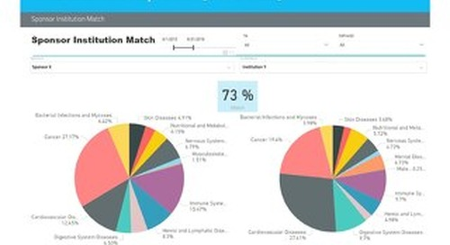 WCG SiteView Report: Strategic Site Matching