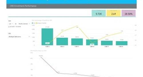 WCG SiteView Report: CRO Enrollment Performance