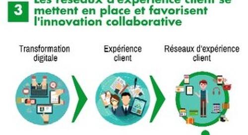La Montée En Puissance Des Réseaux D'expérience Client, une infographie IDC sponsorisée par Axway